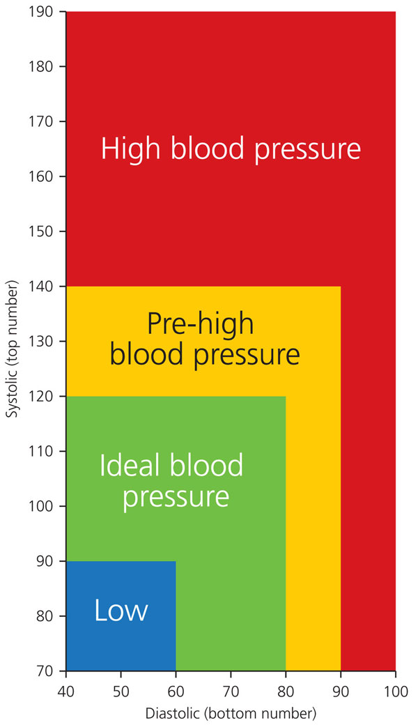 Blood-pressure-graph_0